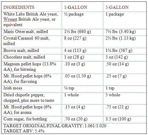 recipe chipotle porter